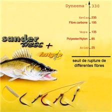 BAS DE LIGNE SANDRE CANNELLE SANDERTRESS FASTGRIP C771