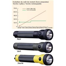 LAMPE RECHARGEABLE STREAMLIGHT POLYSTINGER